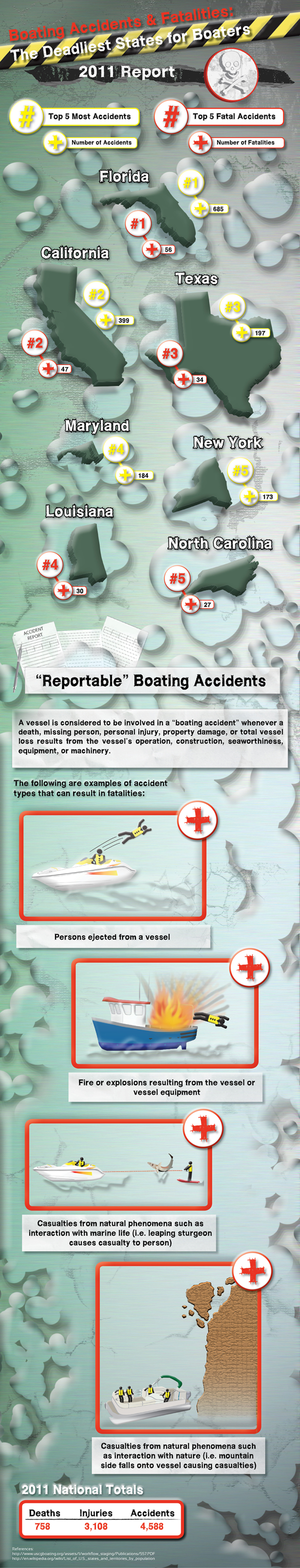 The Deadliest States For Boaters